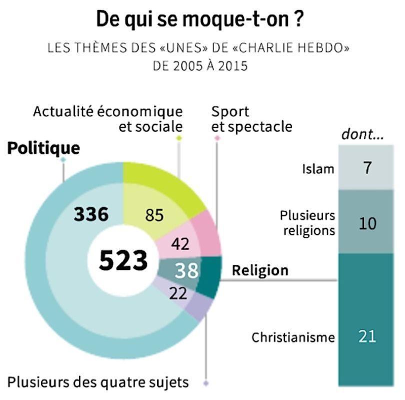 Infographie Charlie Hebdo
