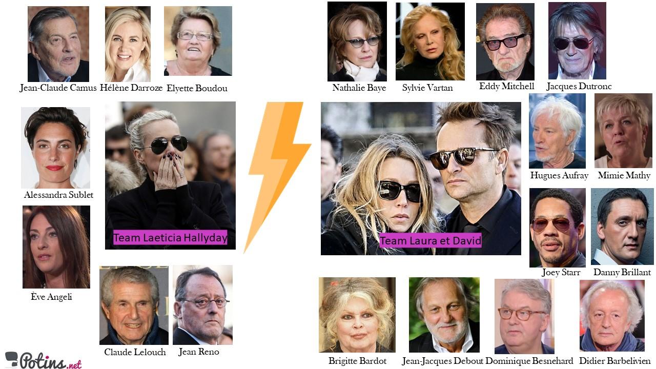 Héritage de Johnny Hallyday : Les personnalités qui soutiennent Laeticia et celles qui soutiennent David et Laura
